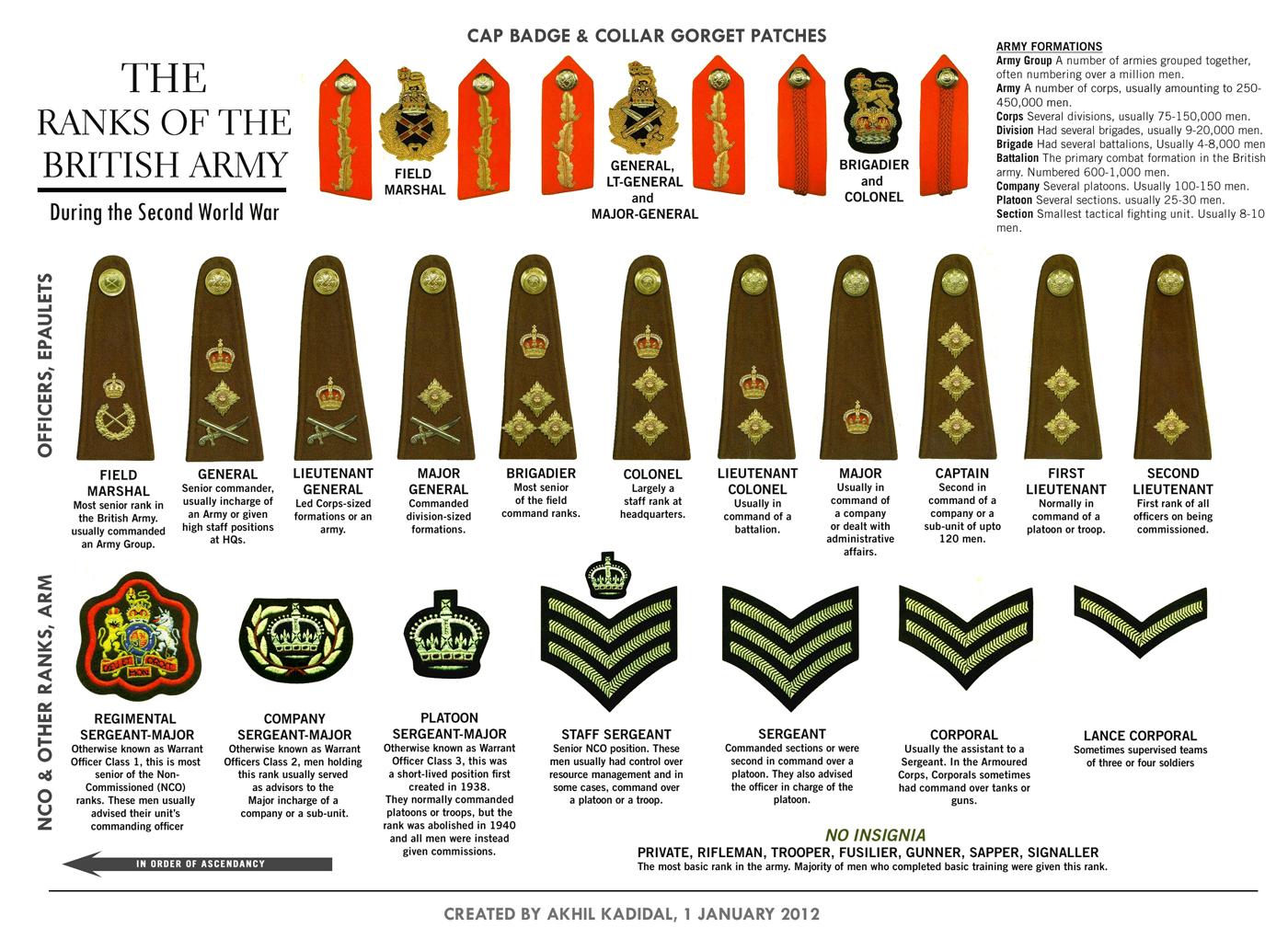 Australian Army officer rank insignia