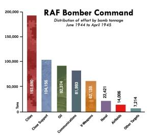 Table 1 - RAF Bomb Distribution