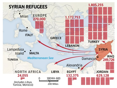 Syria and Europe