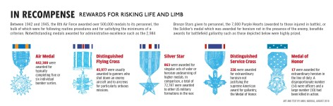 American Medals