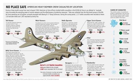 Bomber Crew Casualties